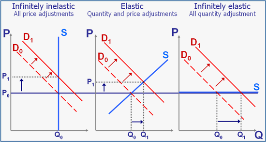elasticity of supply — in the words of prof bilas, elasticity of supply is defined as the percentage change in quantity supplied divided by percentage change in price price elasticity of supply measures the relationship between change in quantity supplied and a change in price.